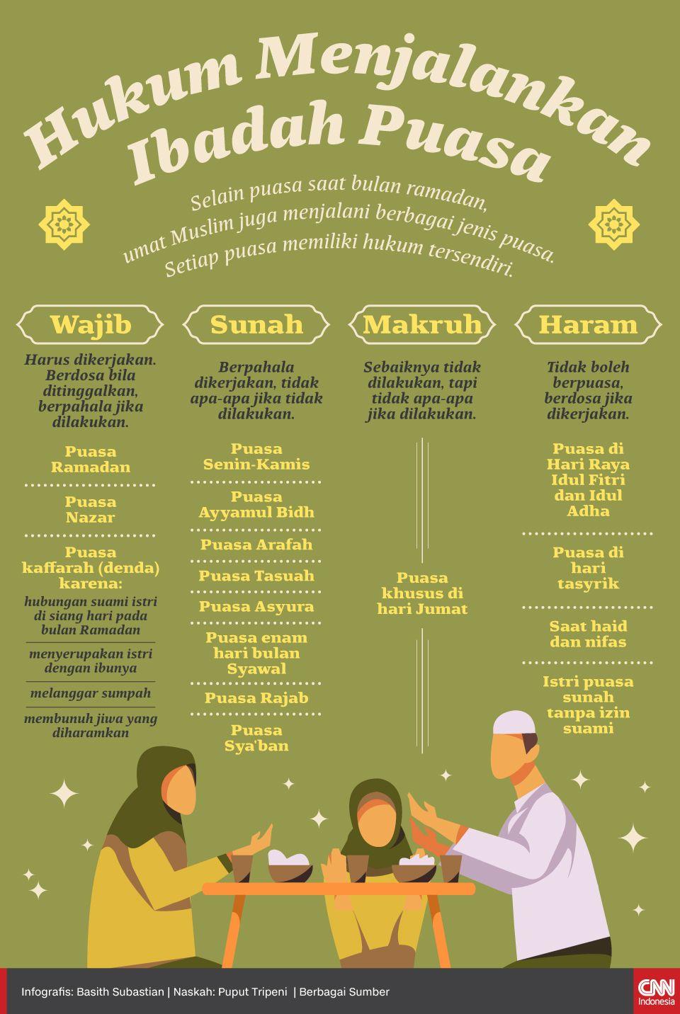 Infografis Hukum Menjalankan Ibadah Puasa
