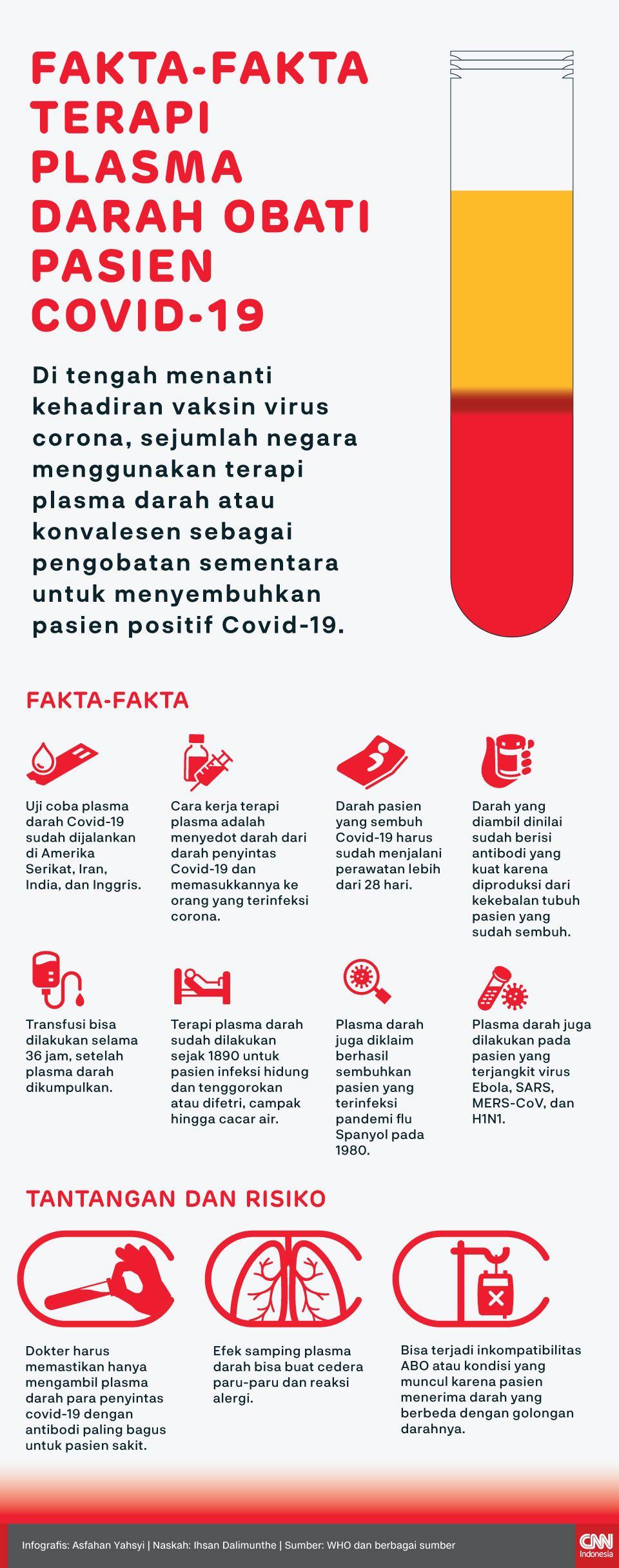 Infografis Fakta-fakta Terapi Plasma Darah Obati Pasien Covid-19.