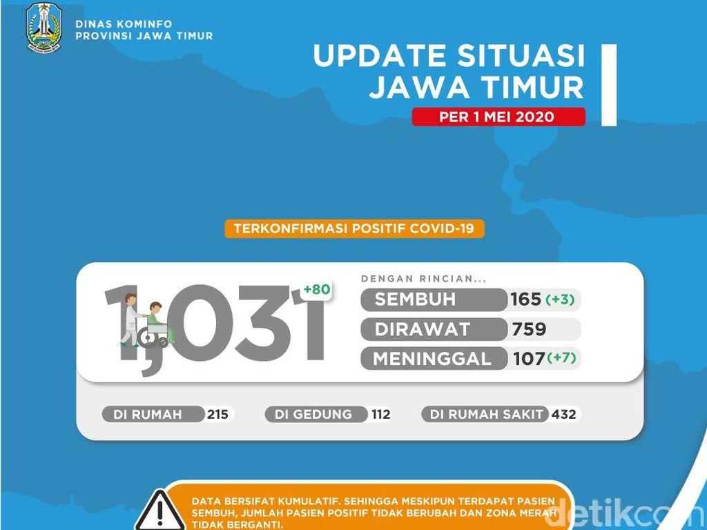 Update Corona di Jatim: Tambah 80, Positif Corona Jadi 1.031, Sembuh 165