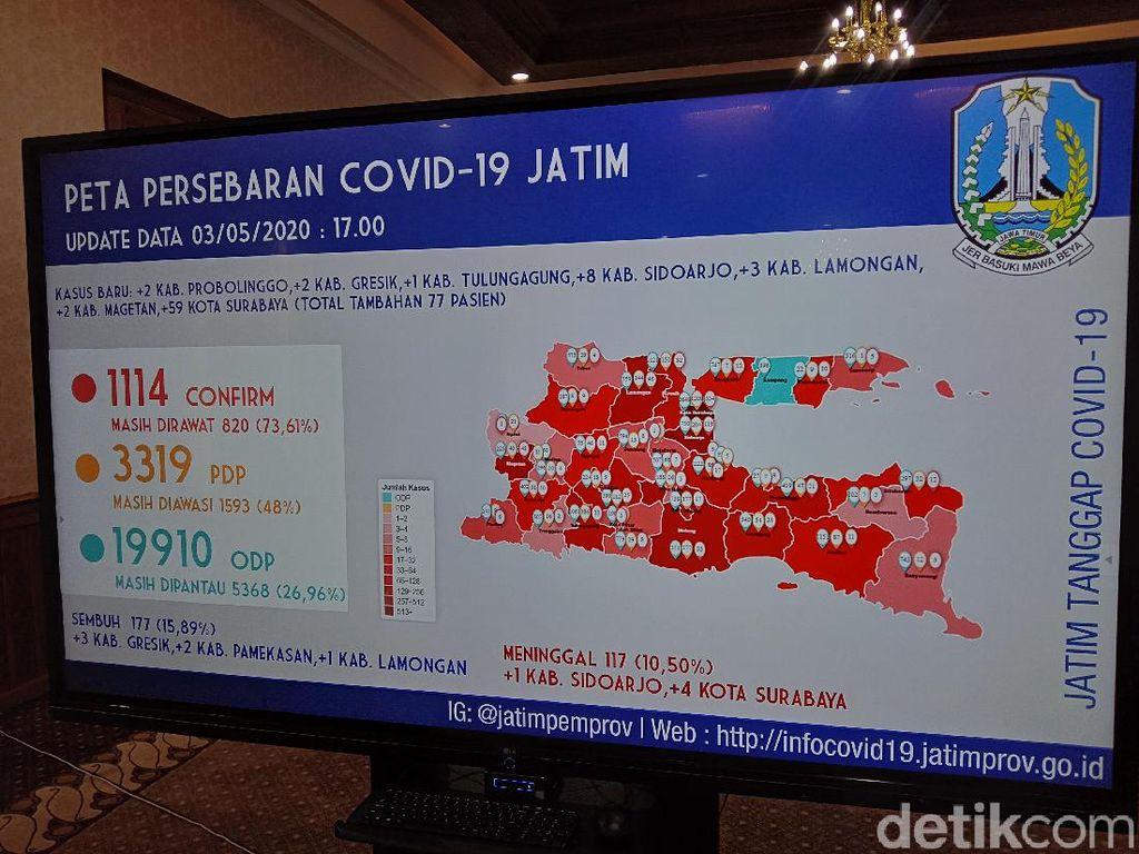 Update COVID-19 3 Mei di Jatim: 1.114 Positif, 177 Sembuh, 117 Meninggal Dunia