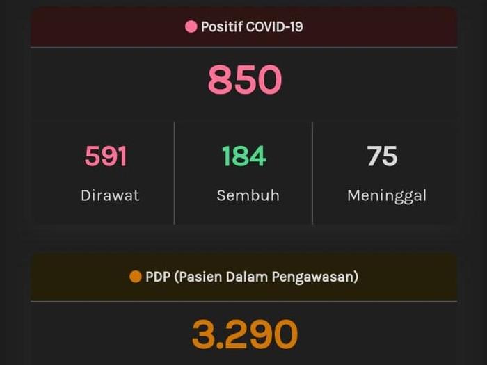 Update Corona Jateng, Rabu (6/5/2020) pukul 10.22 WIB.