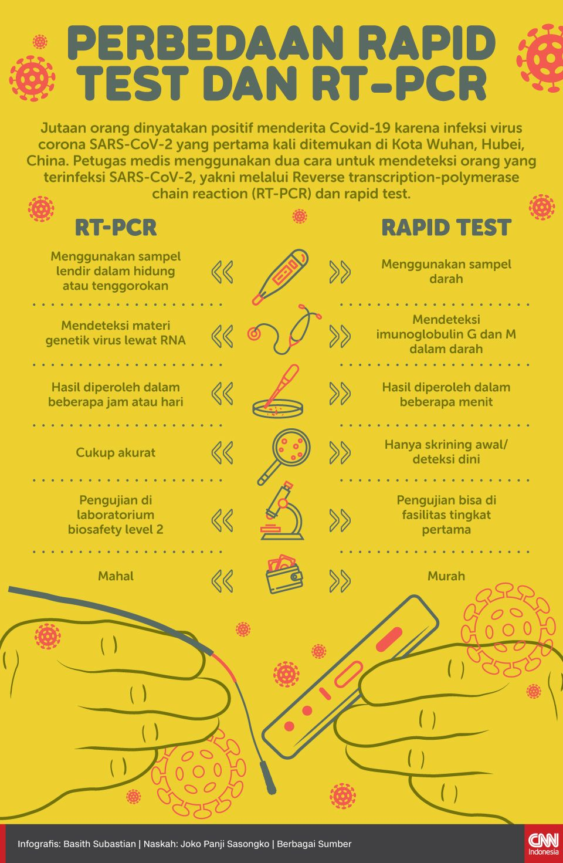 Infografis Perbedaan Rapid Test dan RT-PCR