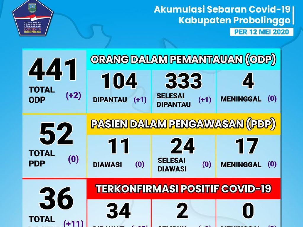 11 Warga Kabupaten Probolinggo Positif Corona, Total 36 Orang