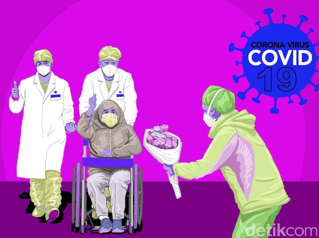 Ada 1.646 Pasien Sembuh Corona Hari Ini, Terbanyak di DKI-Jatim-Kalsel