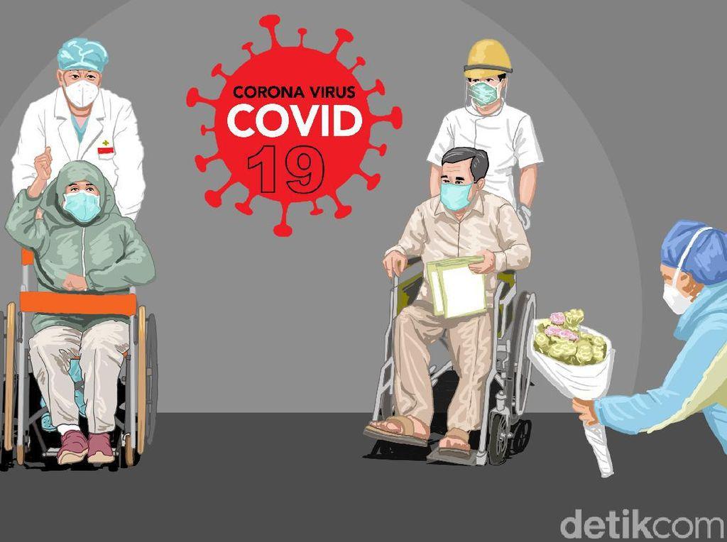 1.848 Pasien COVID-19 Sembuh pada 18 Agustus, Ini Sebarannya di 25 Provinsi