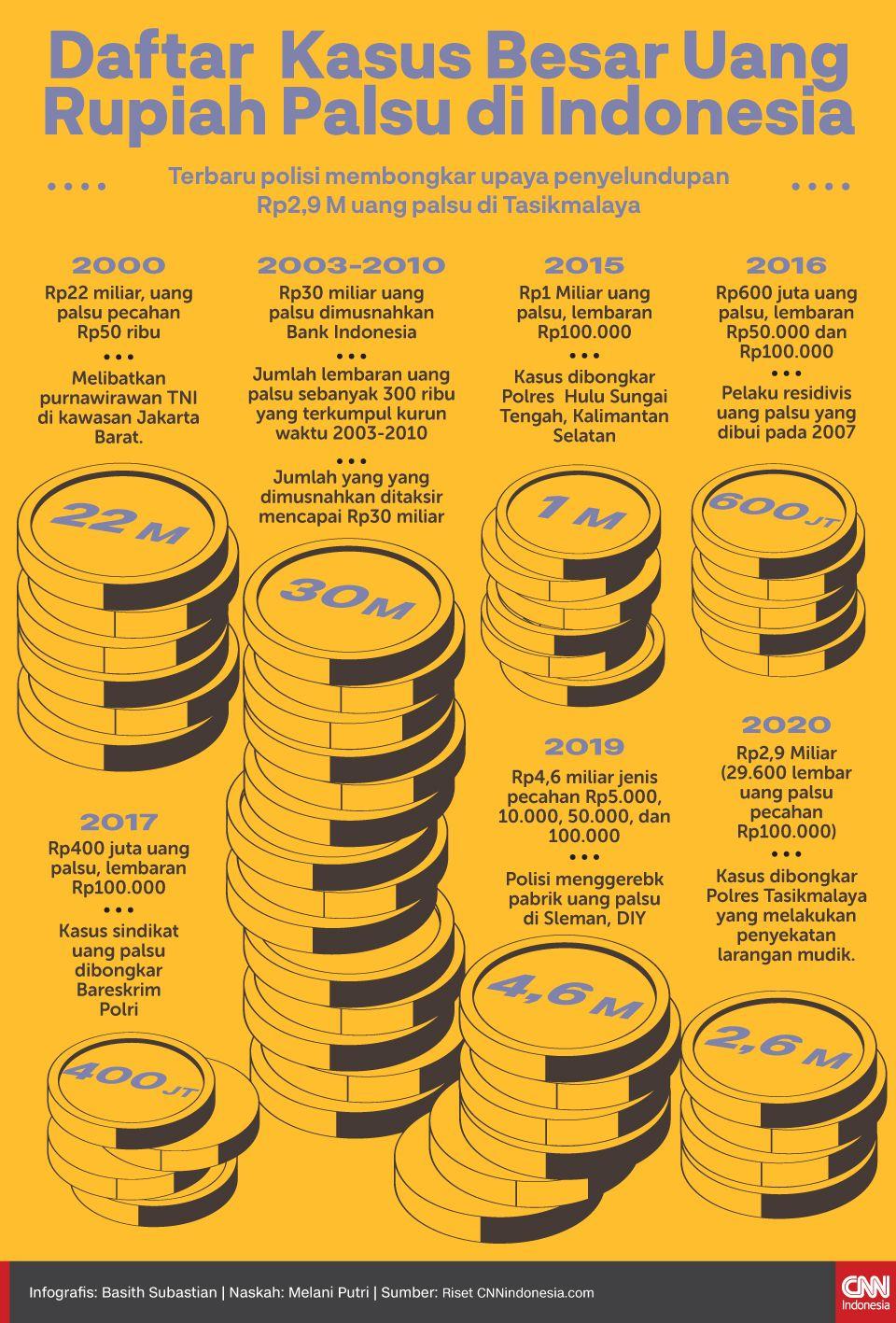 Infografis Daftar Kasus Besar Uang Rupiah Palsu di Indonesia