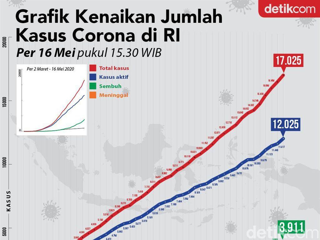 Kasus Positif Corona di RI Tembus 17.025 per 16 Mei, Begini Grafiknya