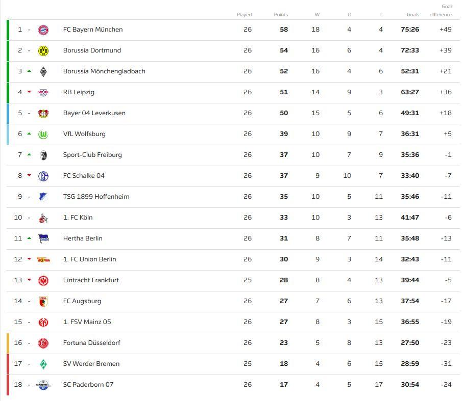 Klasemen Bundesliga pekan ke-26.
