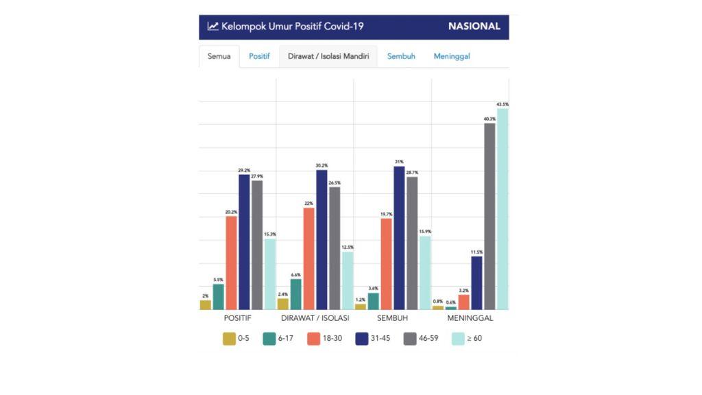 Grafik sebaran kelompok umur positif Covid-19 di Indonesia yang diakses dari situs www.covid19.go.id, 24 Mei 2020, pukul 13.43 WIB.