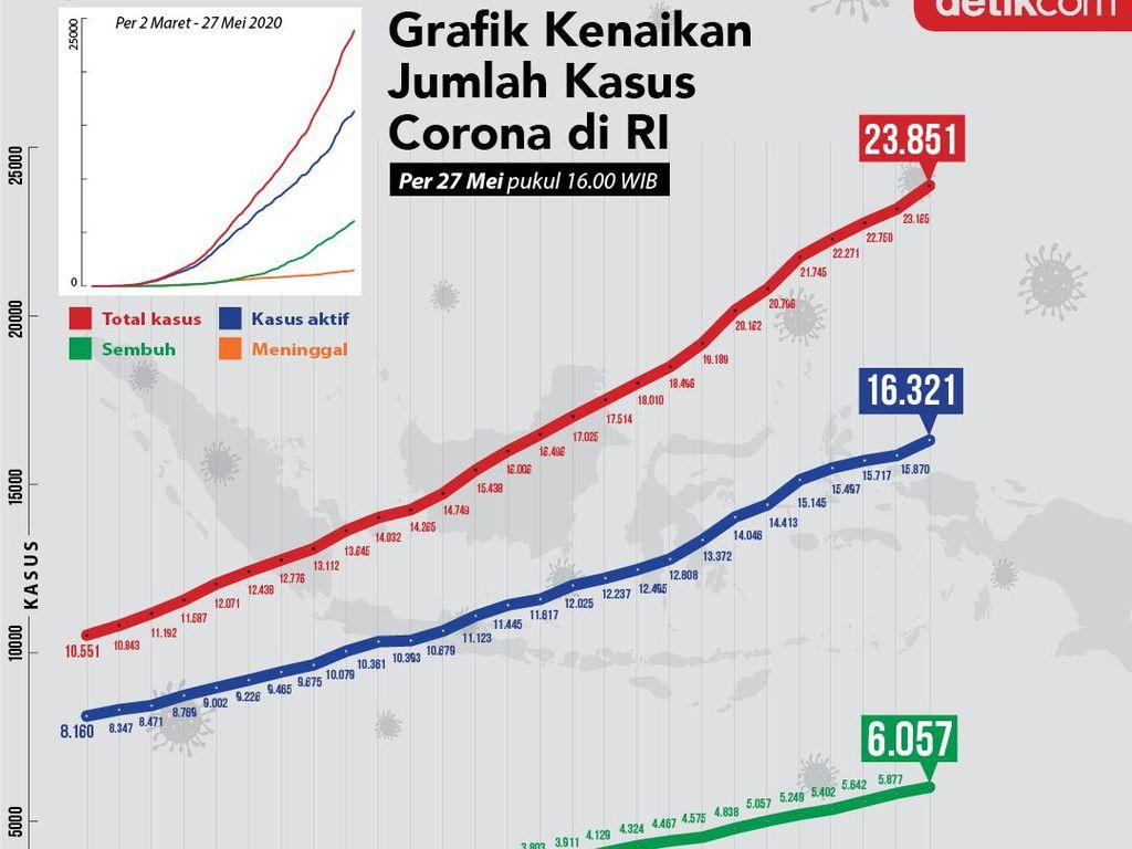 Fluktuasi Kurva Corona RI Per 27 Mei: Usai Turun 3 Hari, Kini Naik Lagi