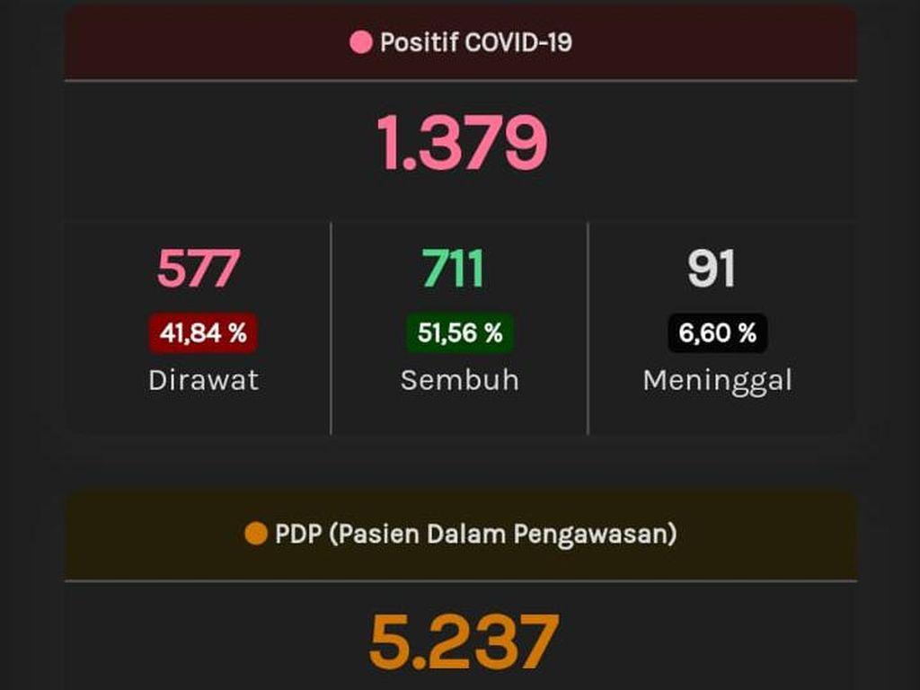 Update Corona di Jateng 27 Mei: 1.379 Positif dan 732 PDP Meninggal