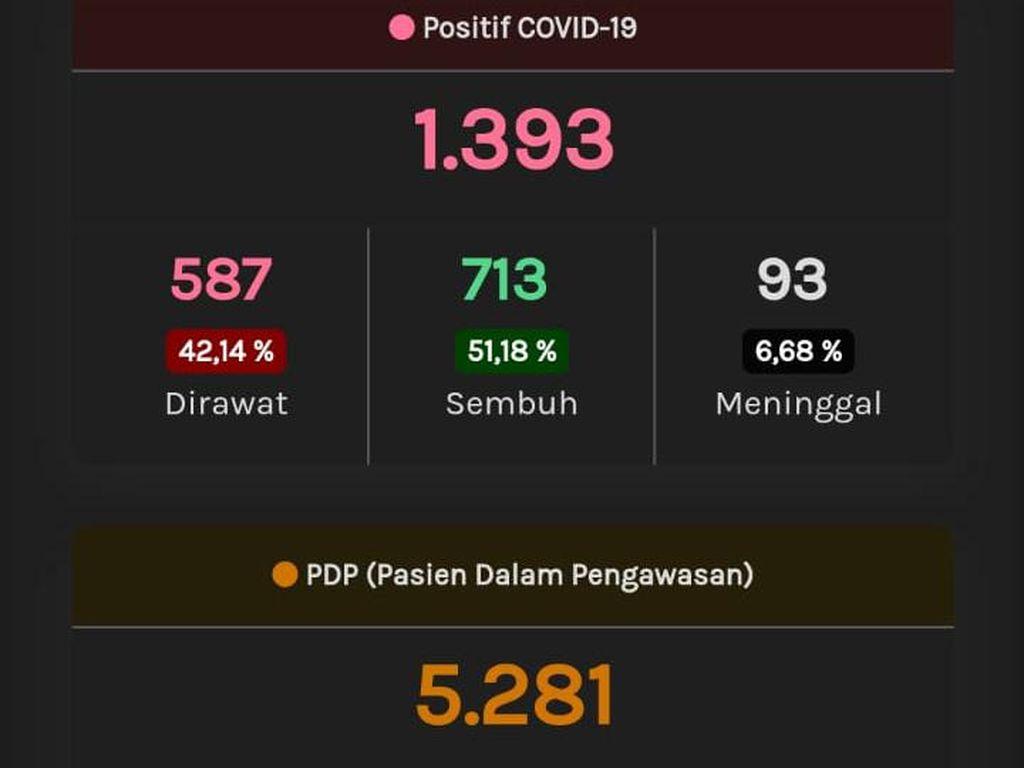 Update Corona di Jateng 28 Mei: 1.393 Positif, 748 PDP Meninggal