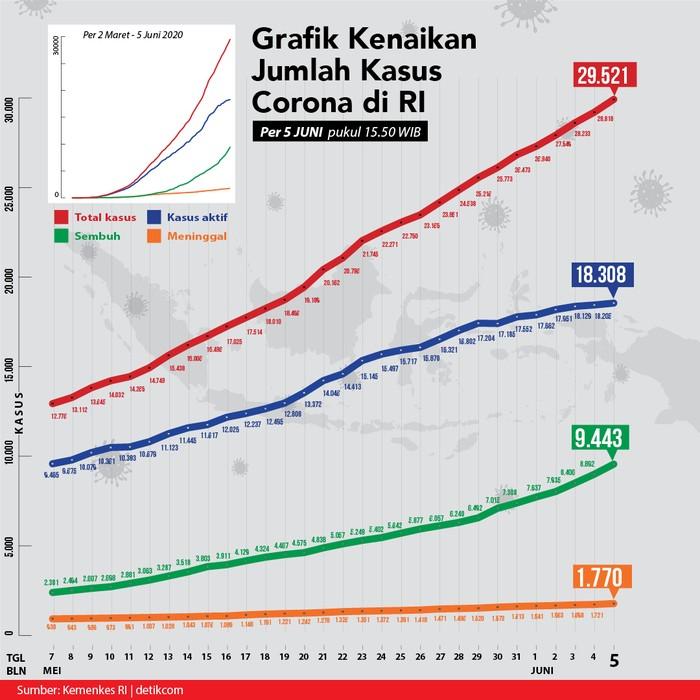 Grafik Corona di Indonesia 5 Juni/TIm Infografis