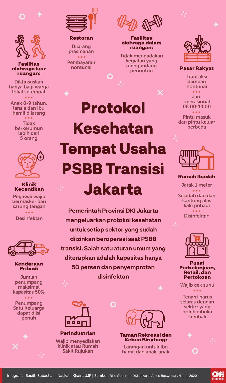 Infografis Protokol Kesehatan Tempat Usaha PSBB Transisi Jakarta