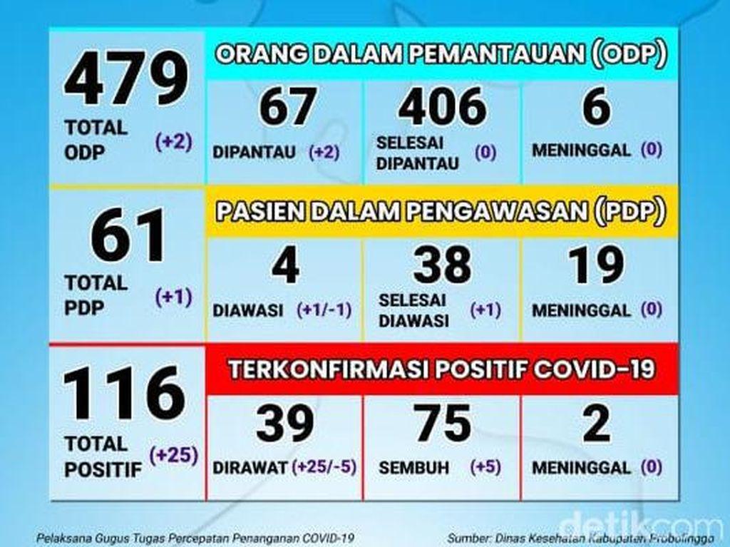 25 Positif COVID-19 di Kabupaten Probolinggo, Dari Klaster Pasar Paiton