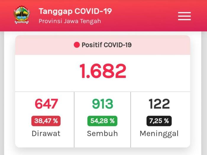 Tangkapan layar update Corona di Jateng 7 Juni 2020