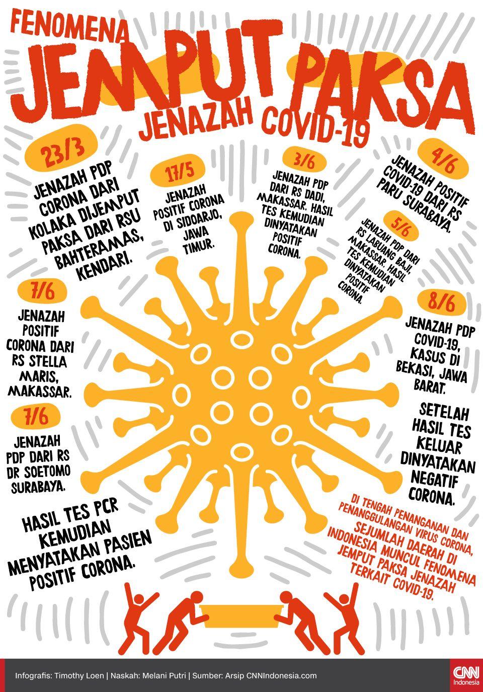 Infografis Fenomena Jemput Paksa Jenazah Covid-19