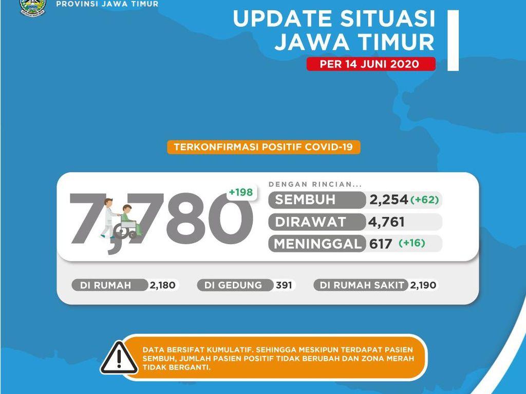 Pasien COVID-19 di Jatim Tembus 7.780, Sembuh 2.254