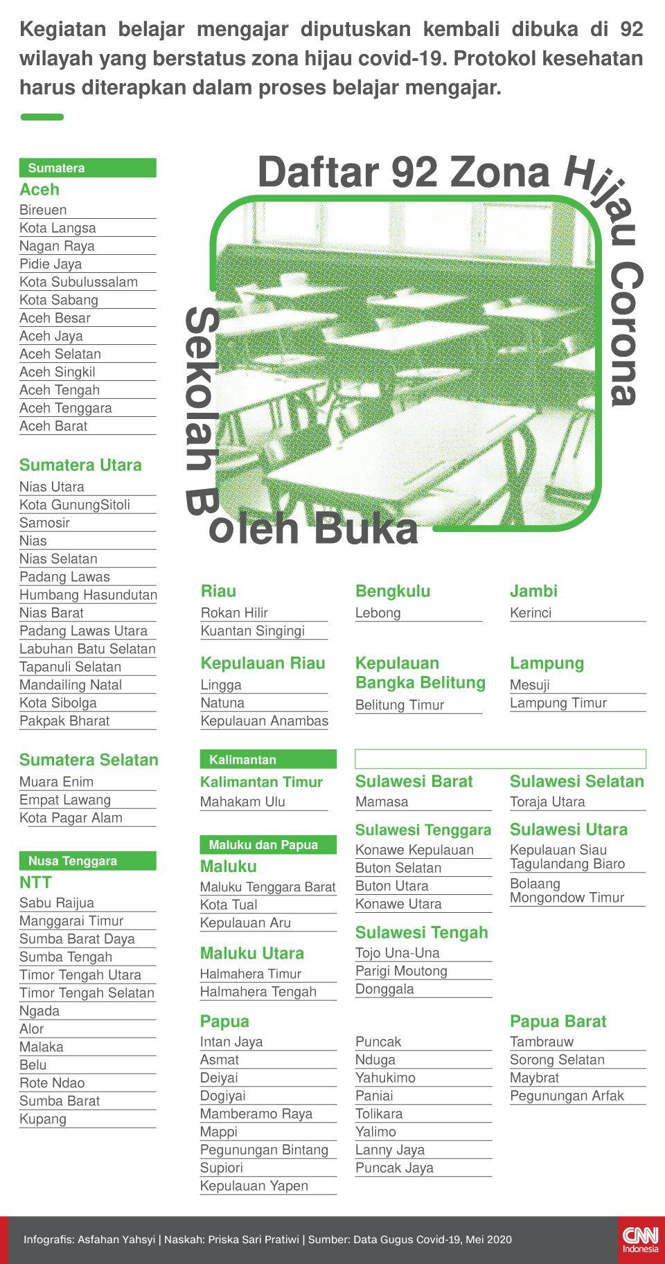 Infografis Daftar 92 Zona Hijau Corona Sekolah Boleh Buka