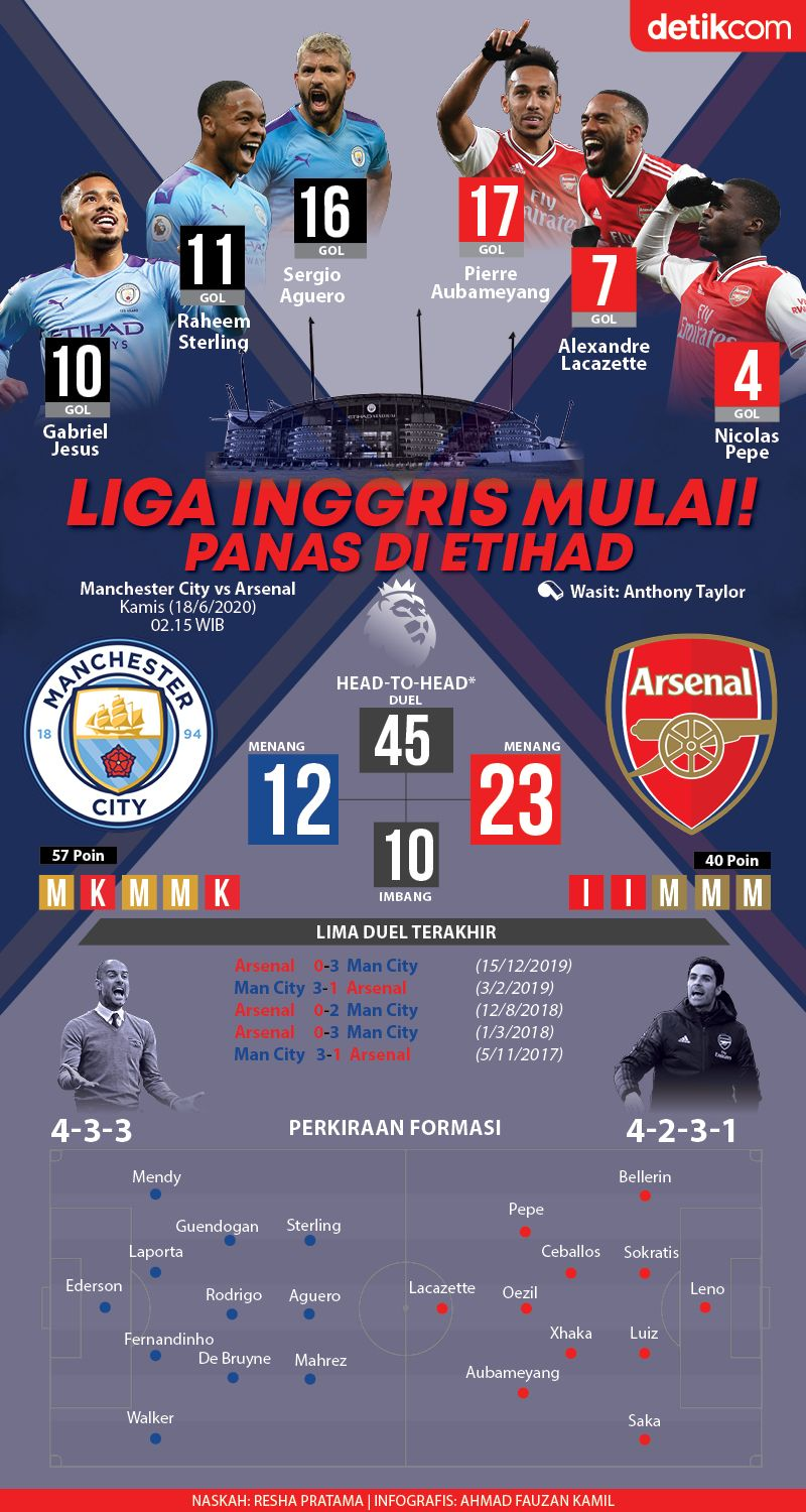 Infografis Manchester City vs Arsenal