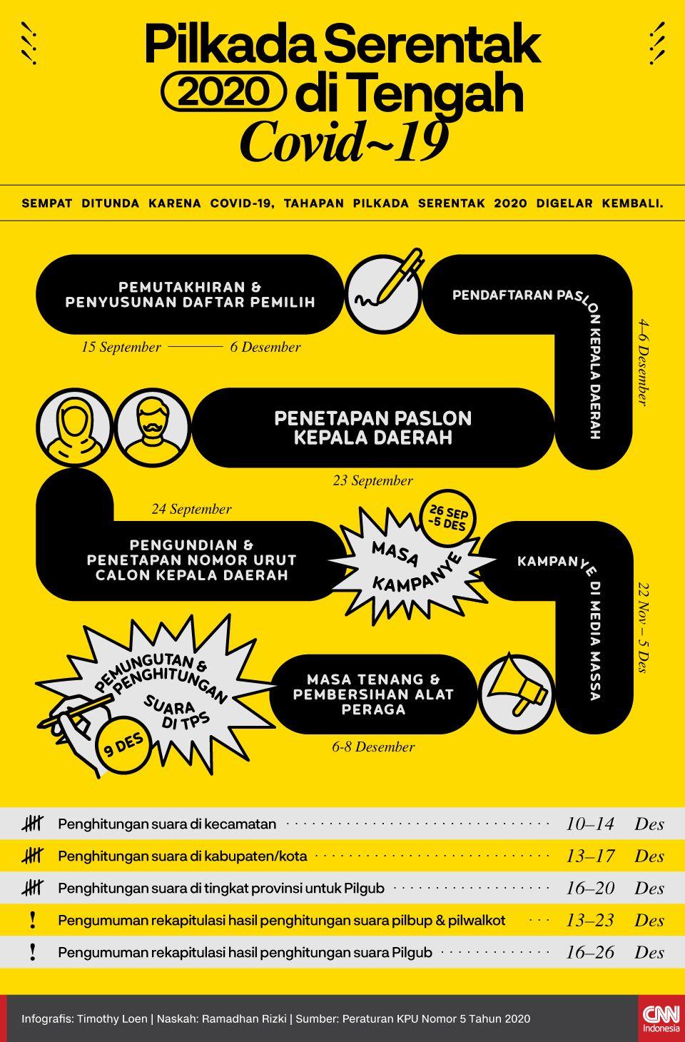 Infografis Pilkada Serentak 2020 di Tengah Covid-19