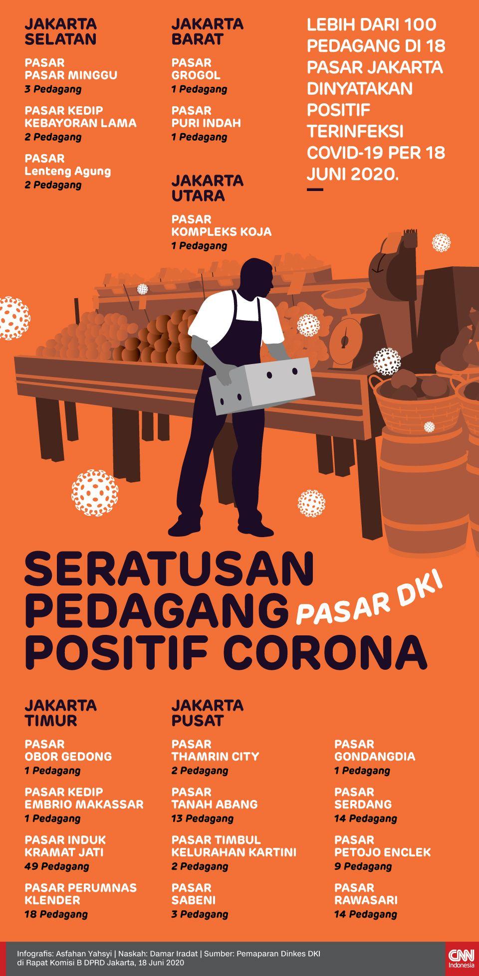 Infografis Seratusan Pedagang Pasar DKI Positif Corona
