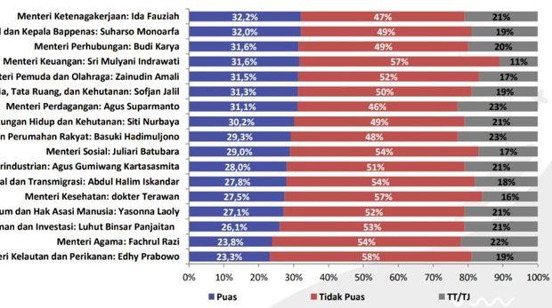 Hasil Survei Lembaga ASI terkait kepuasan kinerja menteri kabinet Jokowi-Ma'ruf