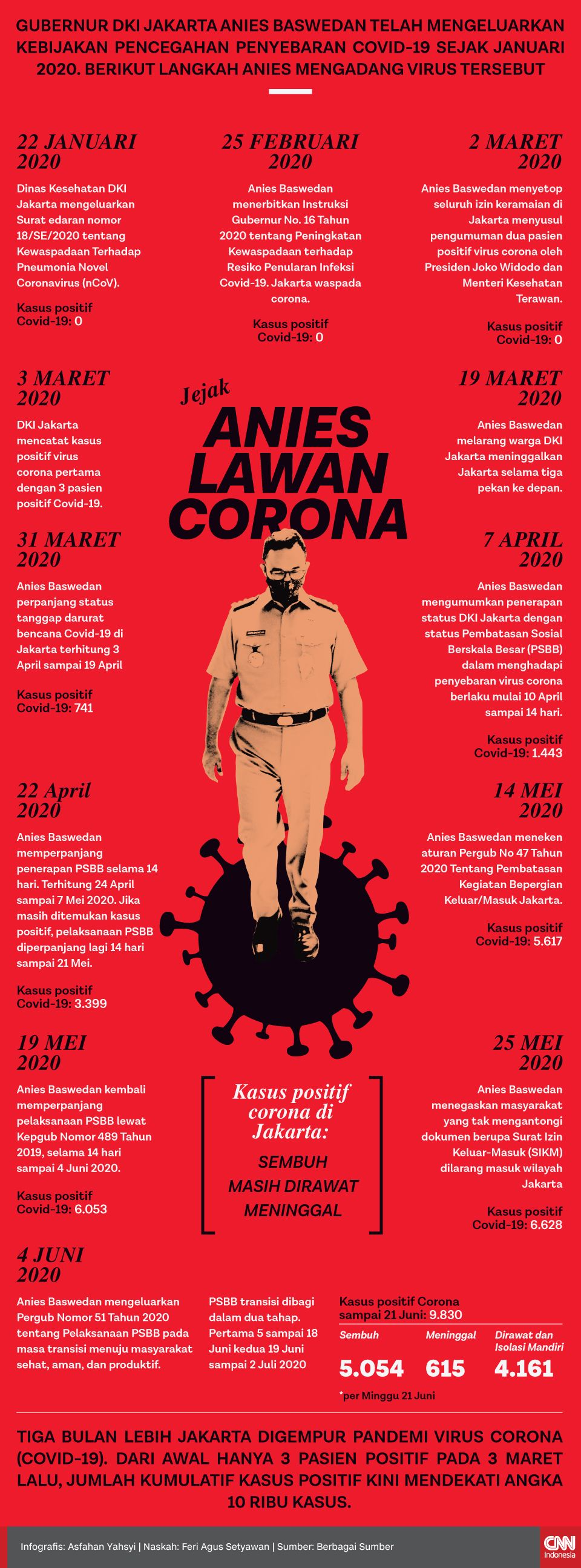 Infografis Jejak Anies Lawan Corona