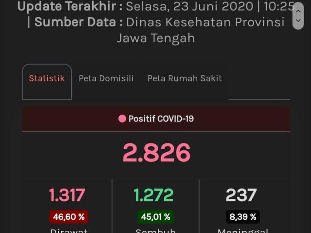 Update Corona di Jateng 23 Juni:2.826 Positif, 1.092 PDPMeninggal