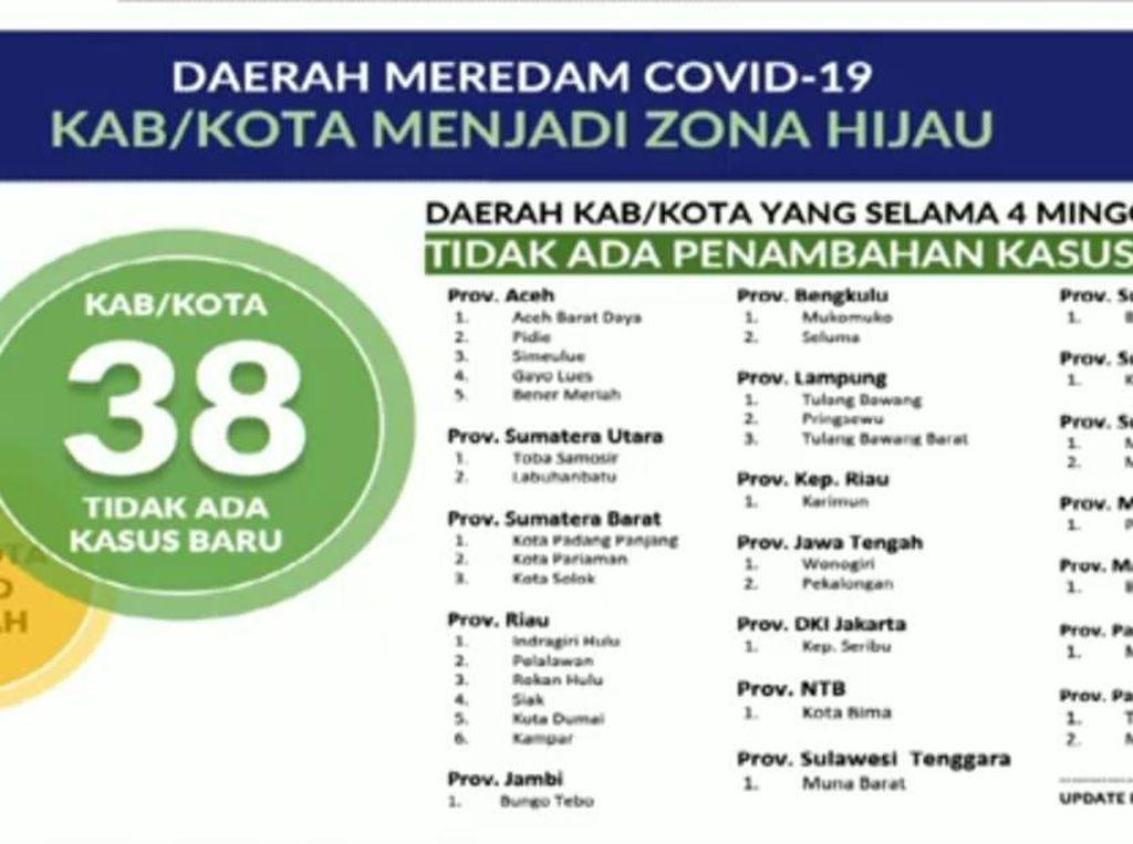 38 Daerah Berubah Status Jadi Zona Hijau, Mana Saja?