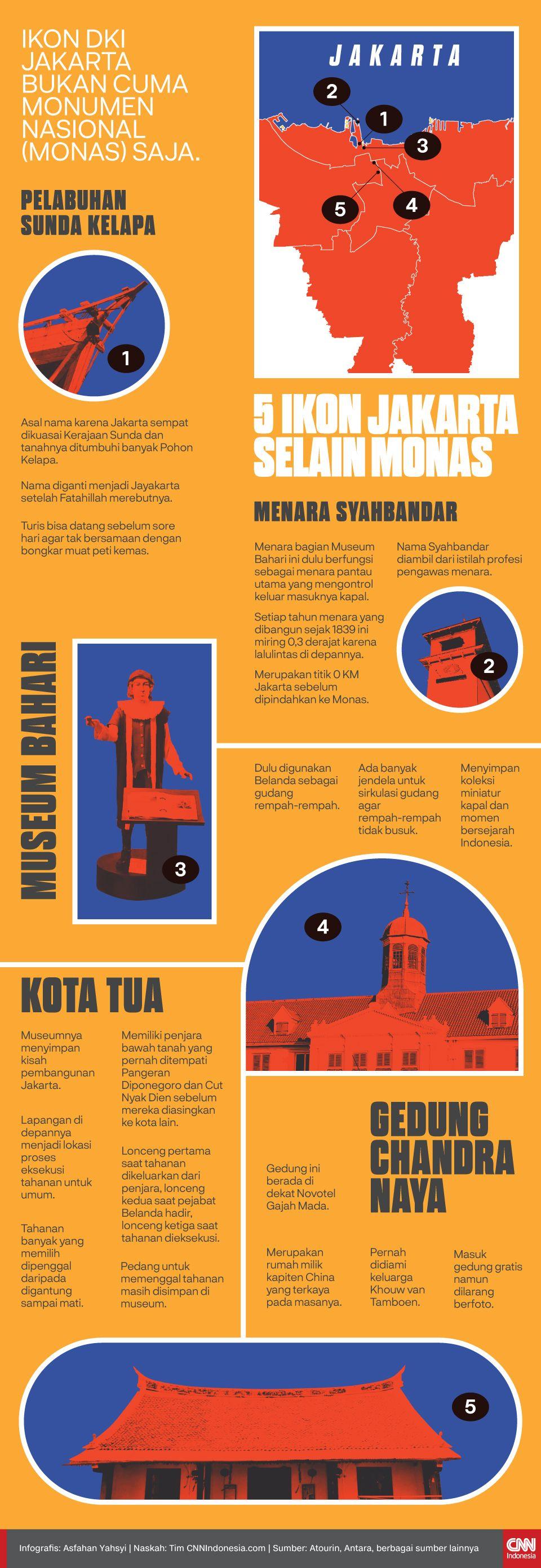 Infografis 5 Ikon Jakarta Selain Monas