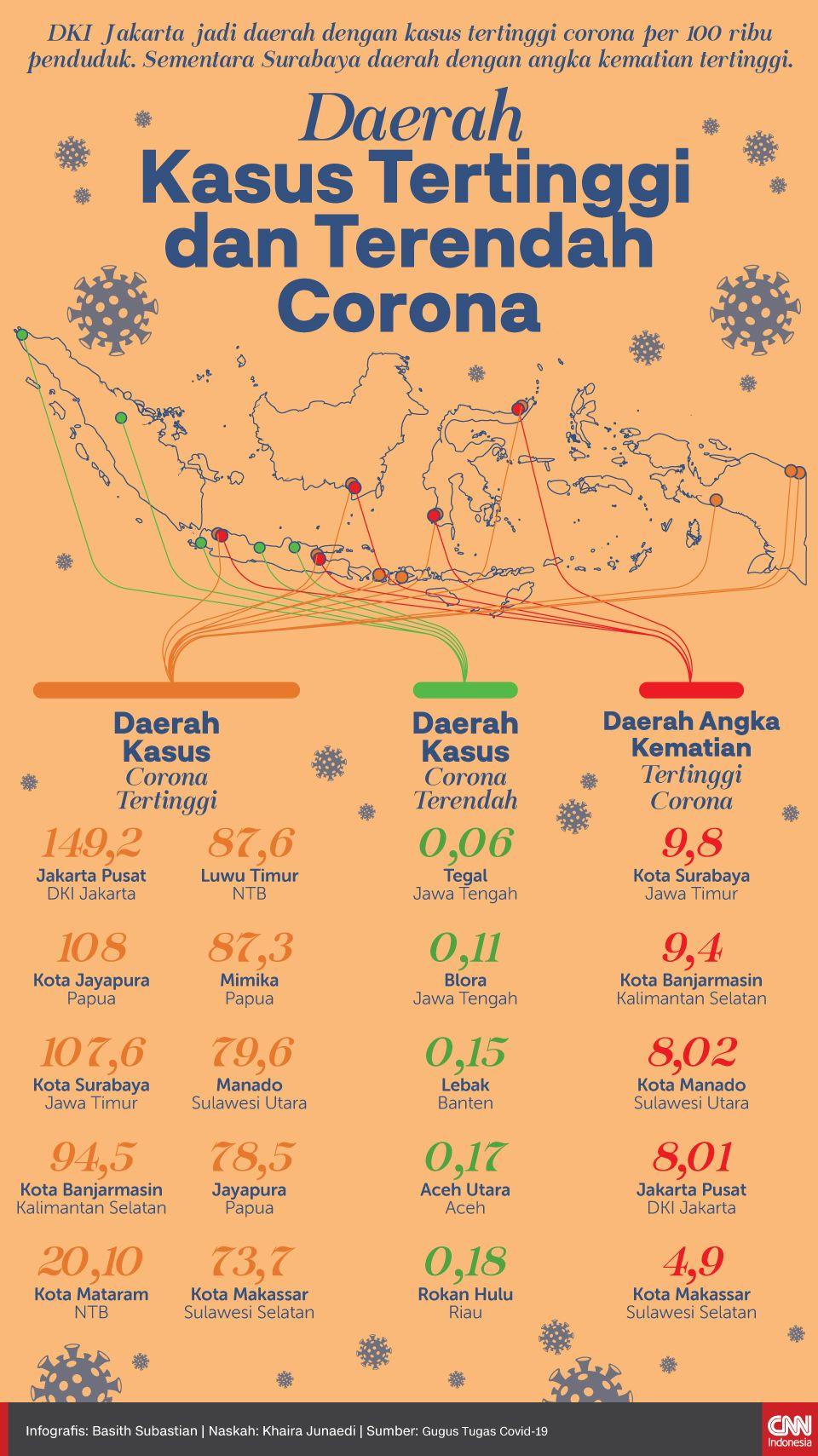 Infografis Daerah Kasus Tertinggi dan Terendah Corona
