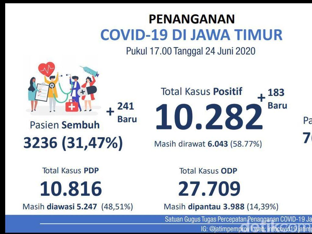 Kasus Positif COVID-19 di Jatim Tembus 10.282, Pasien Sembuh 3.236 Orang