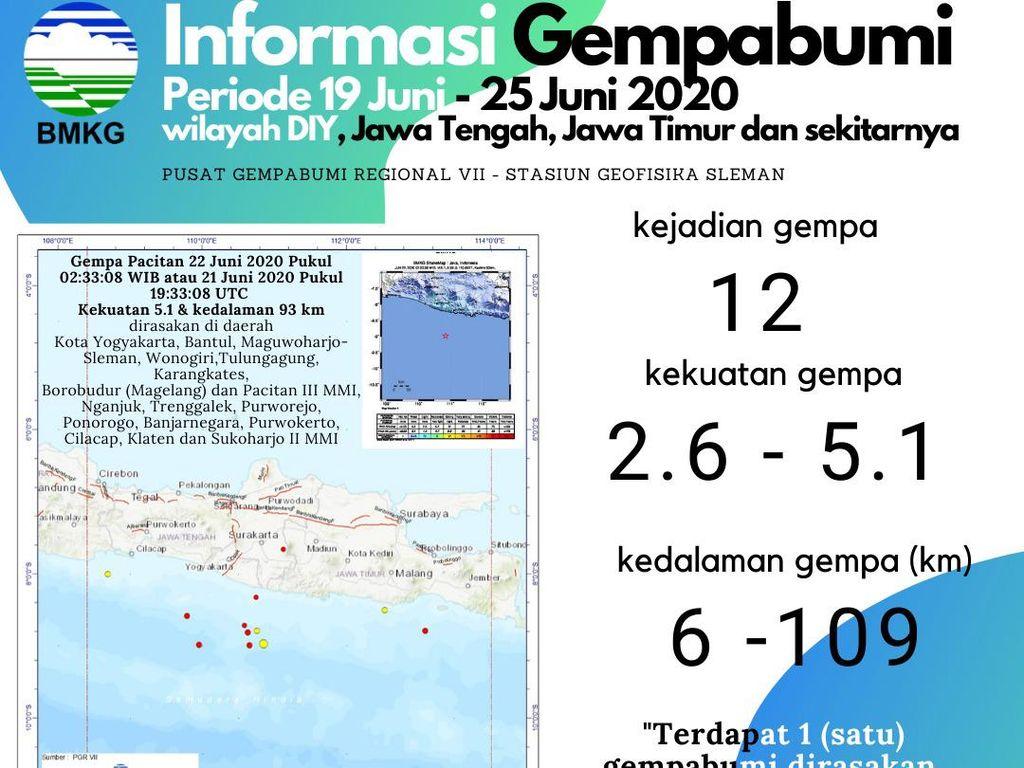 BMKG Catat 12 Gempa di Jatim-Jateng-DIY Selama 10 Hari, Ini Datanya