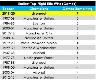 Liverpool juara Liga Inggris dengan 7 laga sisa