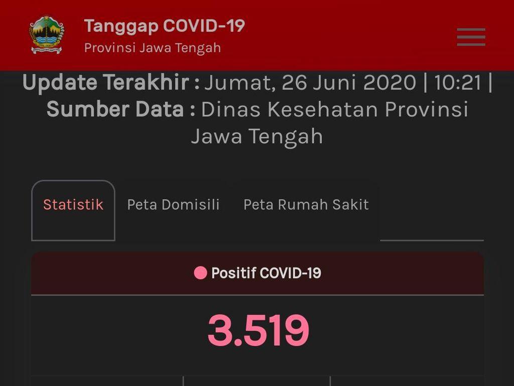 Update Corona di Jateng 26 Juni: 3.519 Positif, 1.144 PDP Meninggal