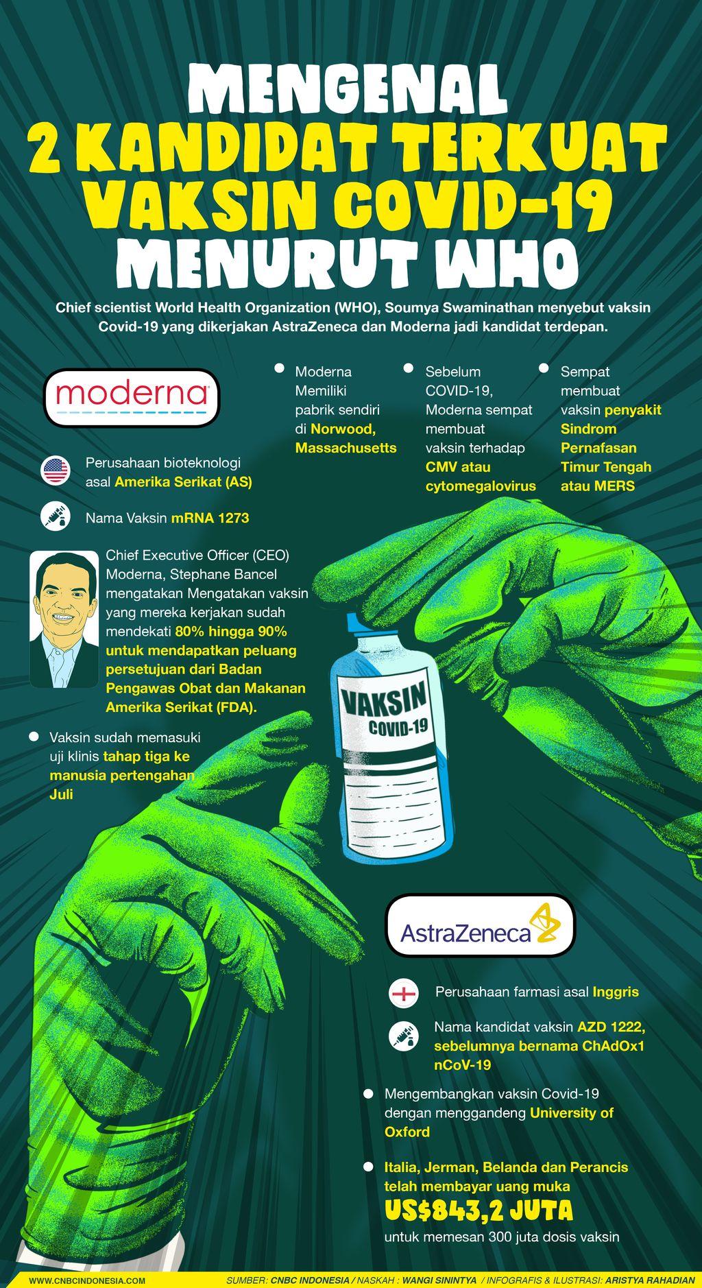 infografismengenal 2 kandidat terkuat vaksin covid 19 menurut whoaristya rahadian 1