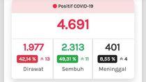 Update Corona di Jateng 5 Juli: 4.689 Positif, 2.310 Sembuh, 401 Meninggal