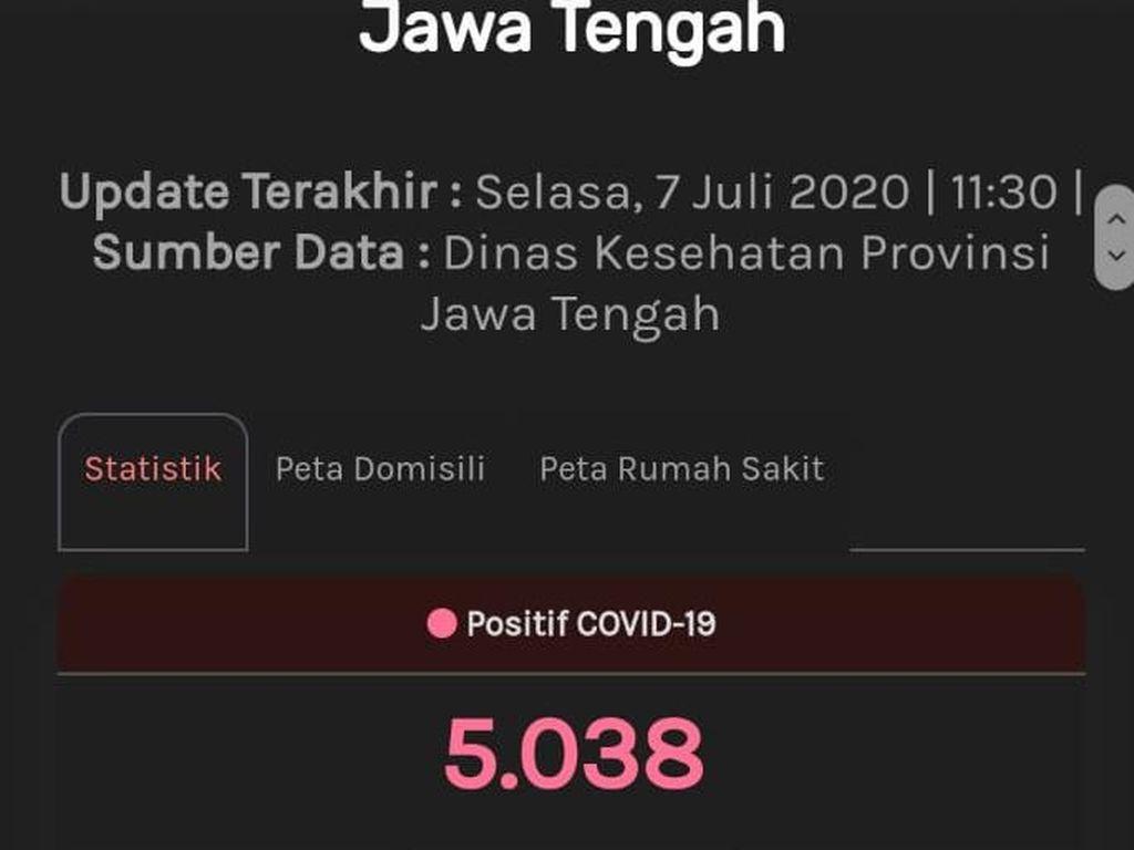Update Corona Jateng 7 Juli: 5.038 Positif, 2.457 Berhasil Sembuh