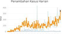 Kasus Harian Positif Virus Corona  di Jakarta Cetak Rekor Tertinggi