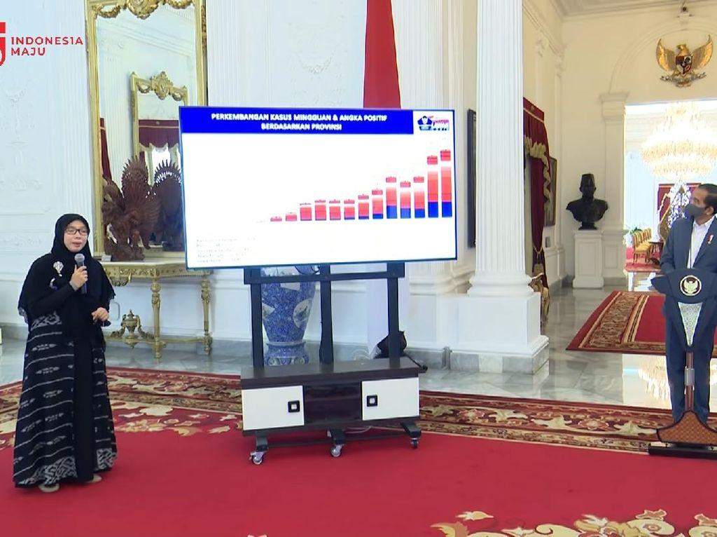Gugas COVID-19 Laporkan Kematian 11.477 Orang ke Jokowi untuk Peta Zonasi