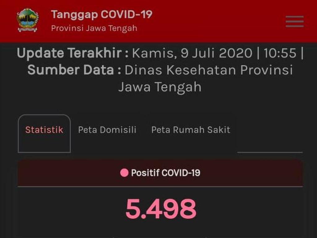 Update Corona Jateng 9 Juli: 5.498 Positif, 2.619 Berhasil Sembuh