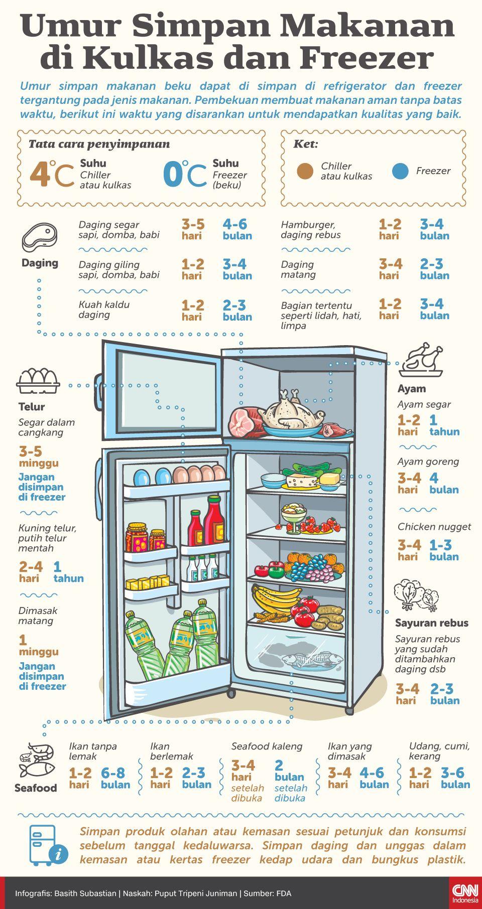 Infografis Umur Simpan Makanan di Kulkas dan Freezer