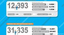 Kasus Positif di Jawa Timur Tembus 16 Ribu, Pasien Sembuh 6.338 Orang
