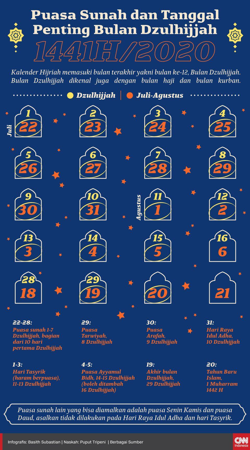 Infografis Puasa Sunah dan Tanggal Penting Bulan Dzulhijjah 1441H/2020