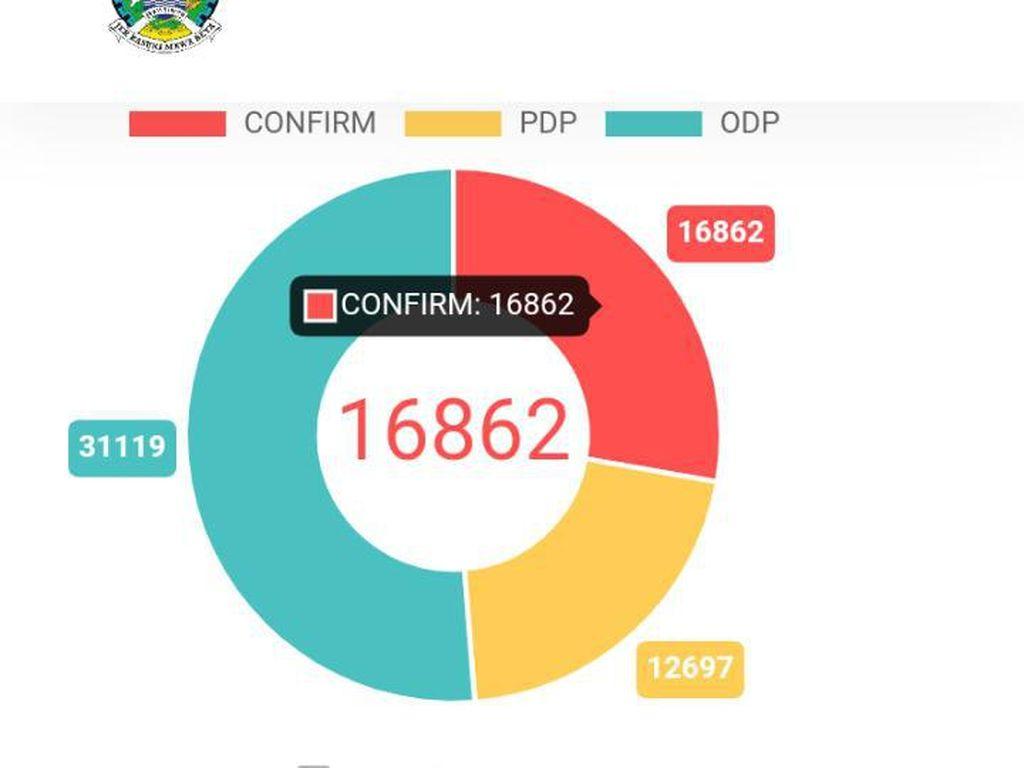 Website COVID-19 Jatim Masih Sebut PDP-ODP, Pemprov Siap Sesuaikan Istilah Baru