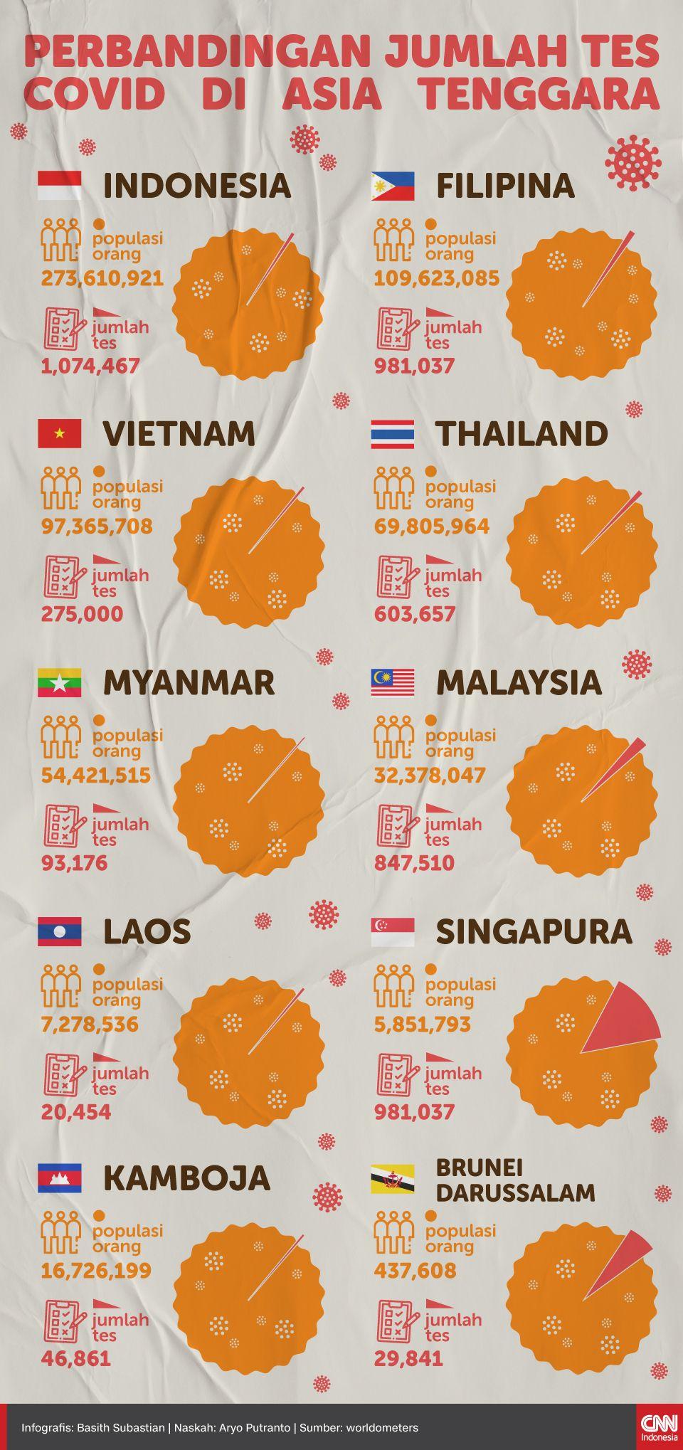 Infografis Perbandingan Jumlah Tes Covid di Asia Tenggara
