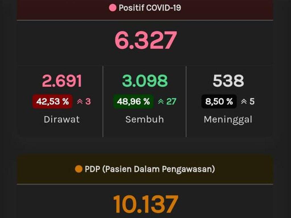 Pemprov Jateng Masih Pakai PDP-ODP, Update 15 Juli: 6.327 Positif