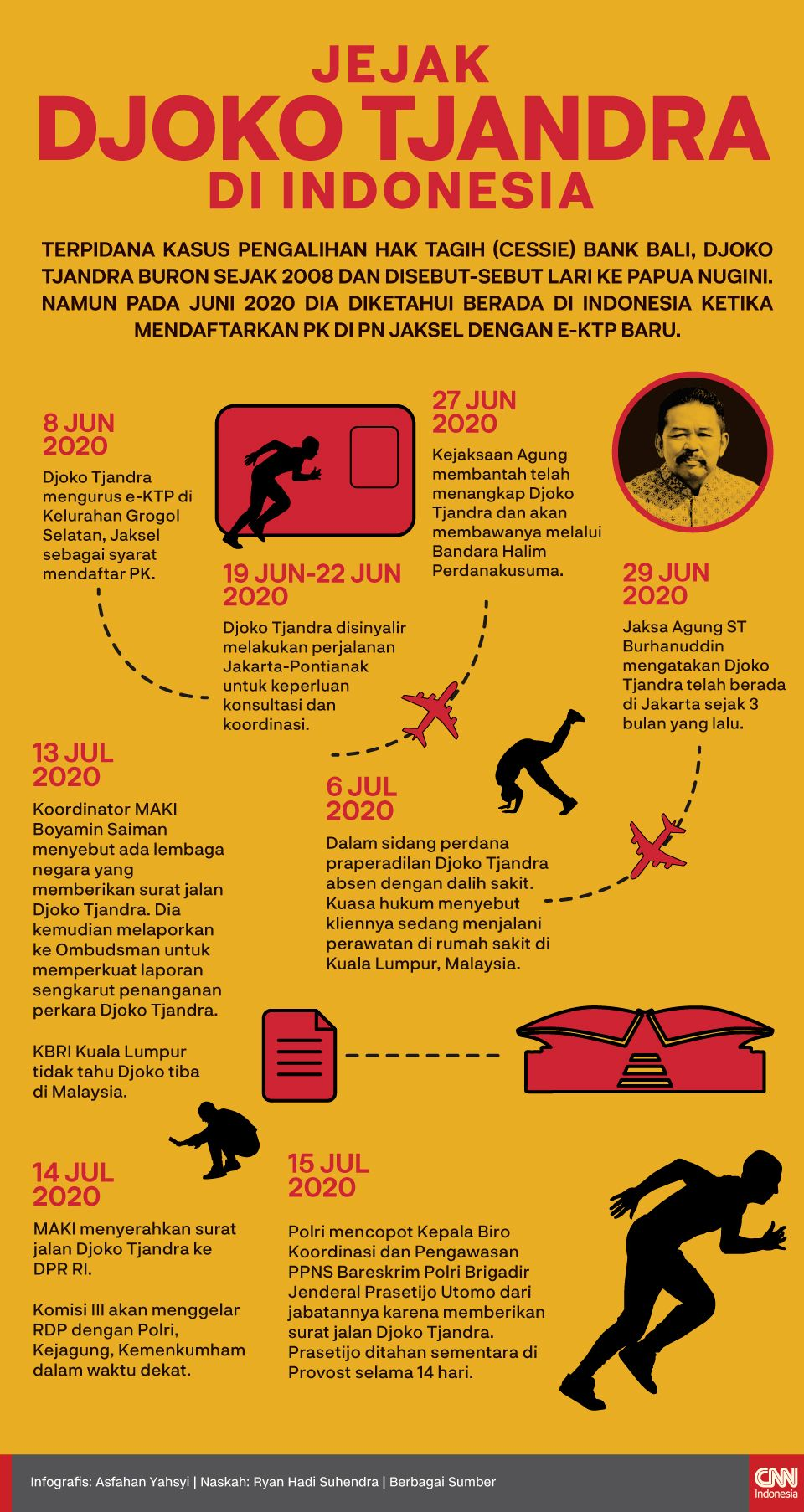 Infografis Jejak Djoko Tjandra di Indonesia
