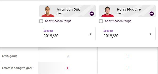 Statistik blunder berujung gol Virgil van Dijk dan Harry Maguire.